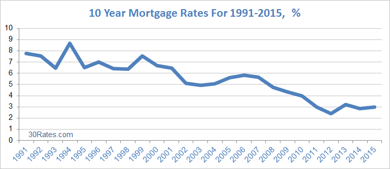 10 yr mortgage rates chart