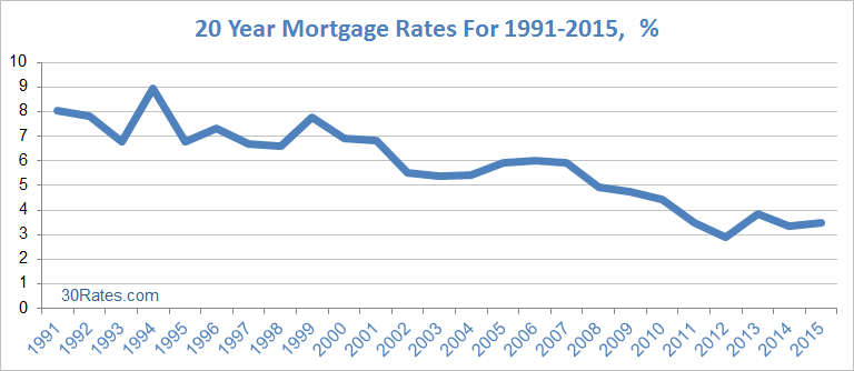 20 Year Mortgage Rate Chart