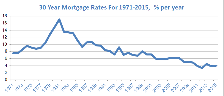 30 year mortgage rates 30 rates